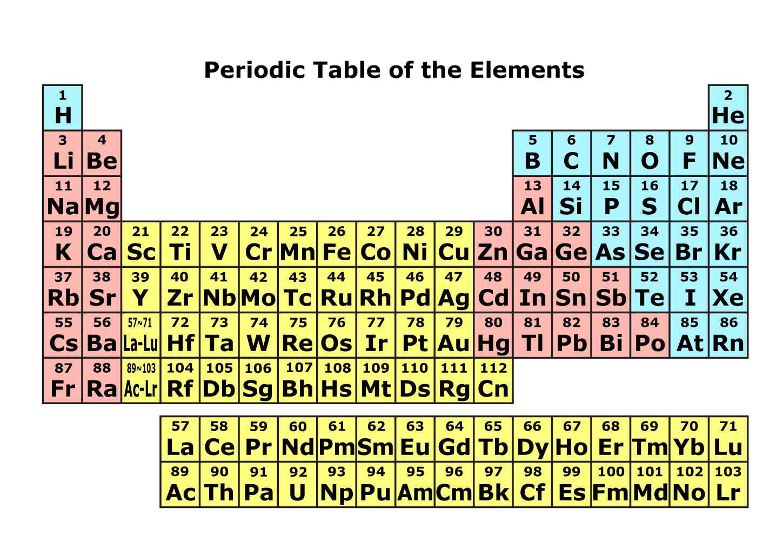 いろいろな元素の周期表